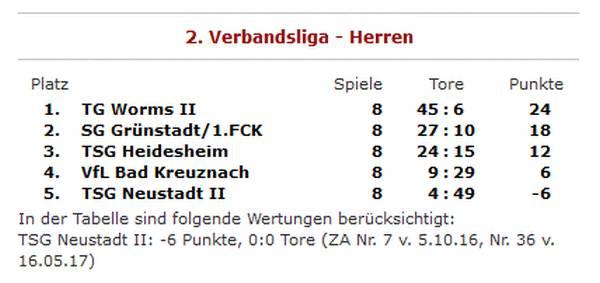 1. FCK Hockey Herren - Tabelle 2016/2017